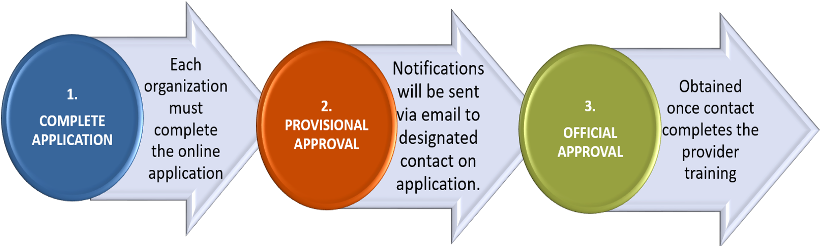 APPROVED PROVIDER STEPS