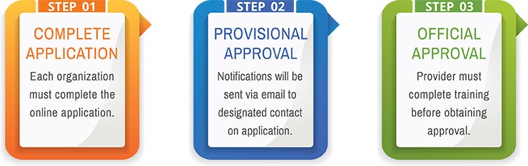 APPLICATION AND APPROVAL PROCESS